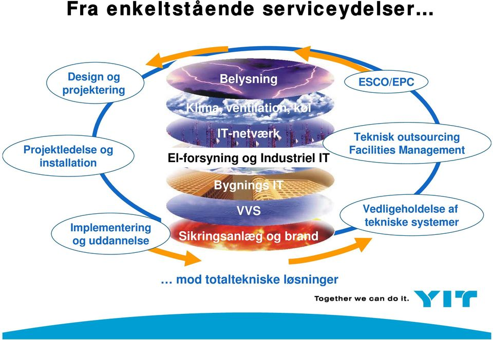 og Industriel IT Bygnings IT VVS Sikringsanlæg og brand ESCO/EPC Teknisk outsourcing