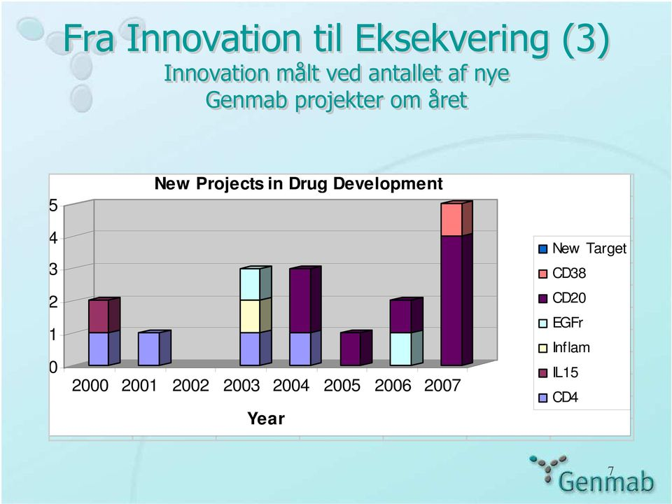 Projects in Drug Development 2000 2001 2002 2003 2004