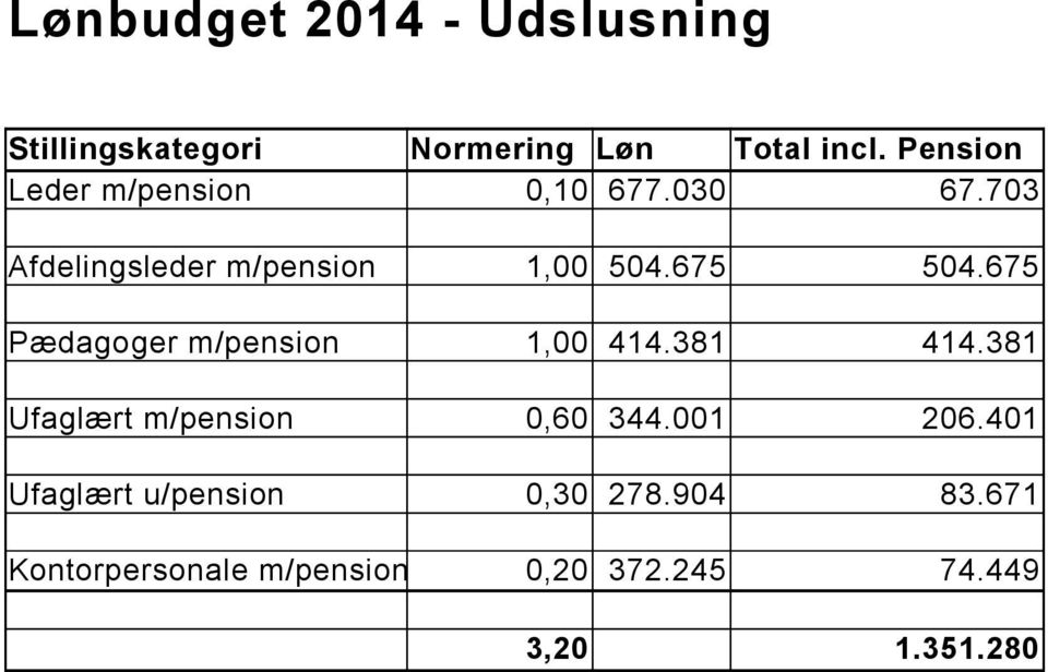 675 Pædagoger m/pension 1,00 414.381 414.381 Ufaglært m/pension 0,60 344.001 206.