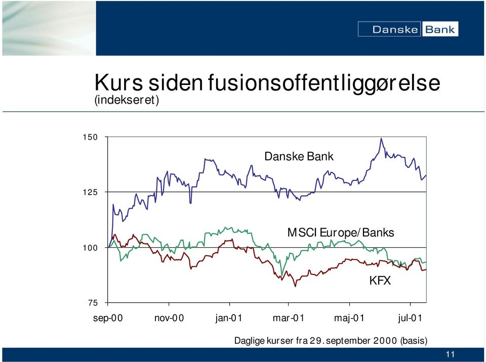 Europe/Banks 75 KFX sep-00 nov-00 jan-01