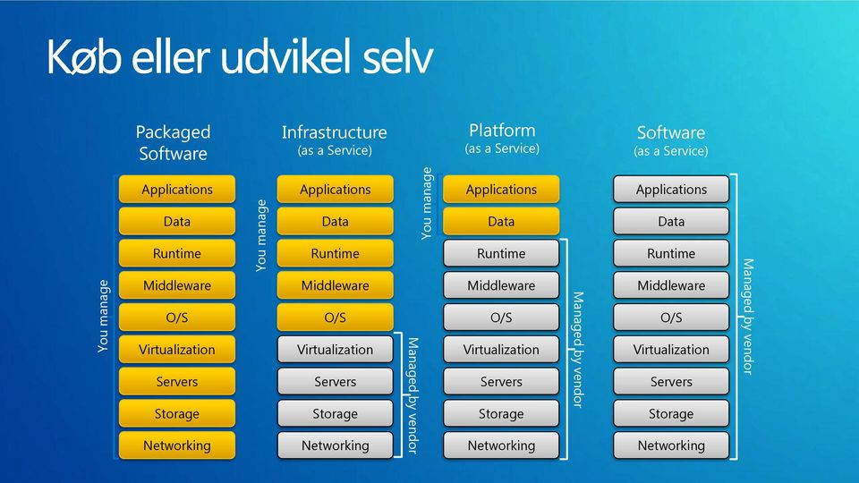 Middleware O/S Virtualization Servers Storage Networking Managed by vendor Runtime Middleware O/S Virtualization