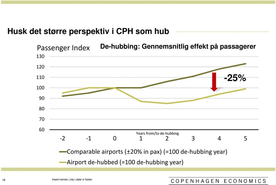 from/to de-hubbing 1 2 3 4 5 Comparable airports (±20% in pax) (=100