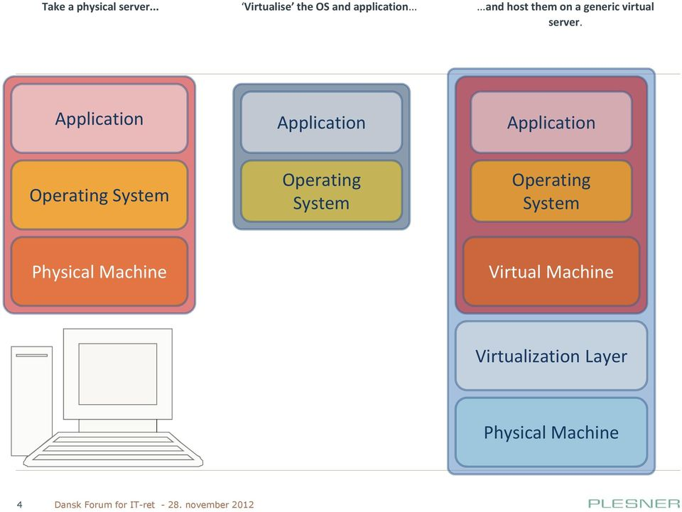Application Application Application Operating System Operating