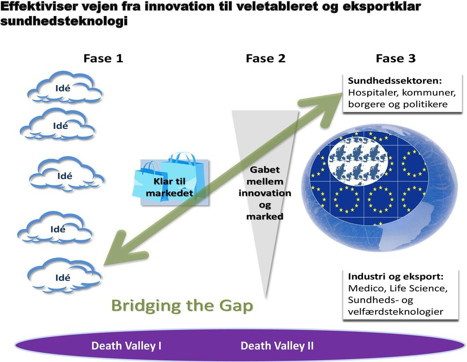 Idé Klar til markedet Gabet mellem innovation og marked Idé Bridging the Gap Industri og