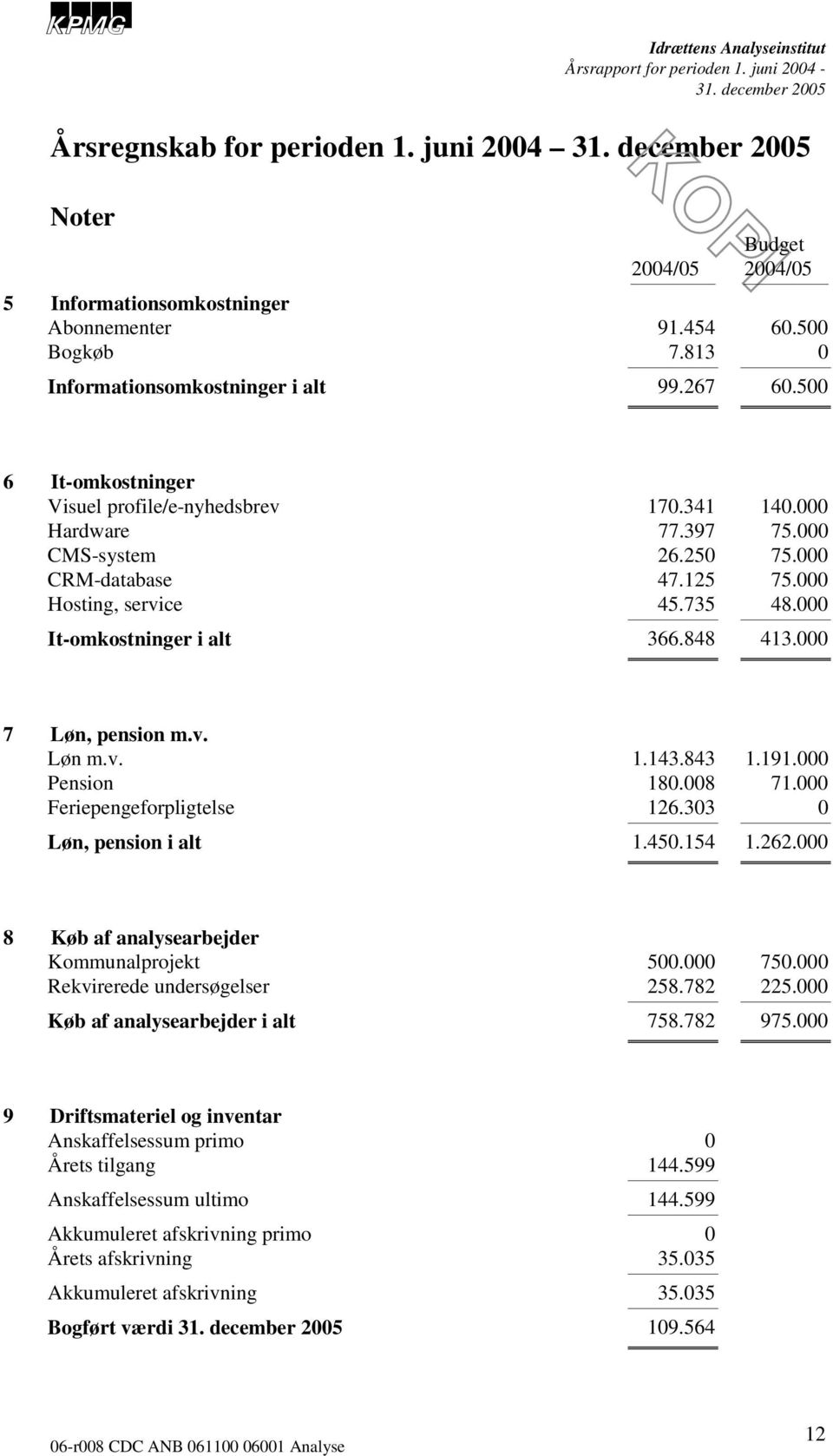 848 413.000 7 Løn, pension m.v. Løn m.v. 1.143.843 1.191.000 Pension 180.008 71.000 Feriepengeforpligtelse 126.303 0 Løn, pension i alt 1.450.154 1.262.