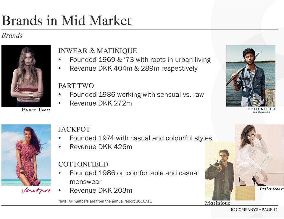 raw Revenue DKK 272m JACKPOT Founded 1974 with casual and colourful styles Revenue DKK 426m COTTONFIELD