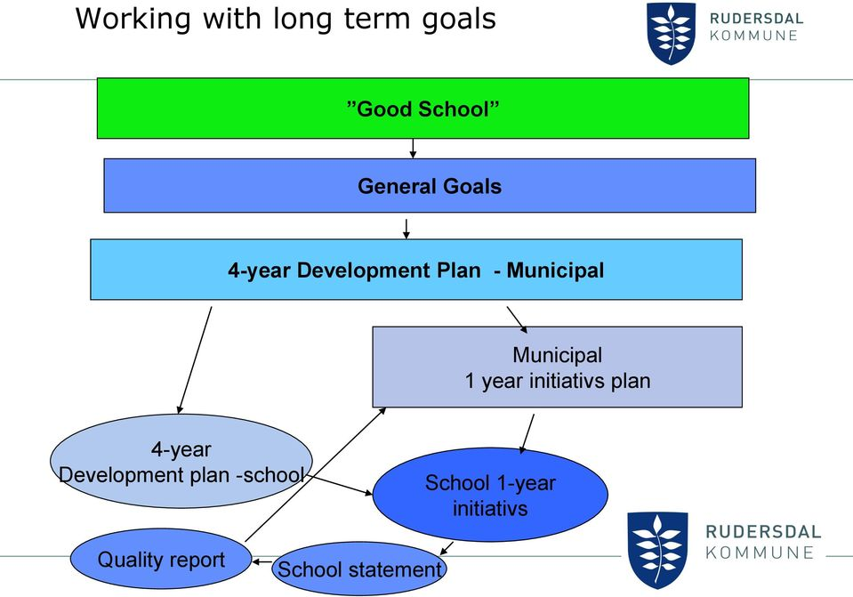 1 year initiativs plan 4-year Development plan
