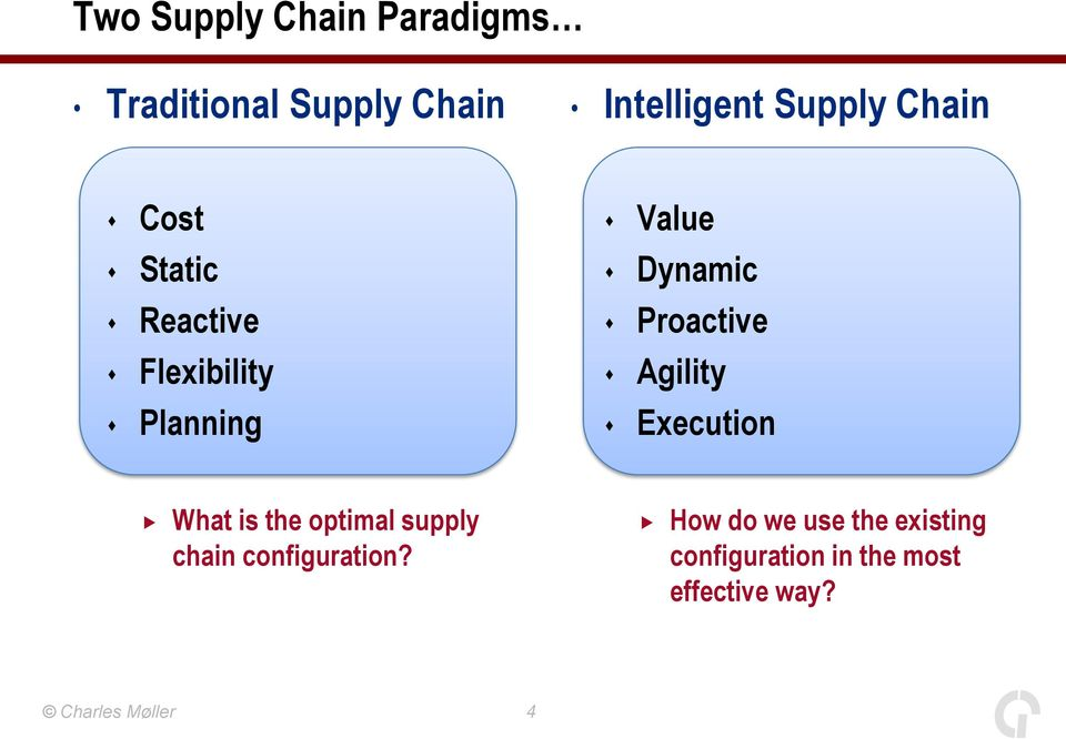 Agility Planning Execution What is the optimal supply chain