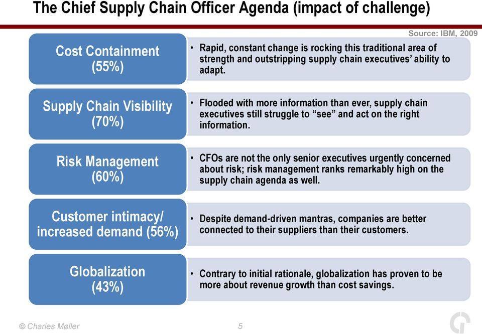 Risk Management (60%) CFOs are not the only senior executives urgently concerned about risk; risk management ranks remarkably high on the supply chain agenda as well.