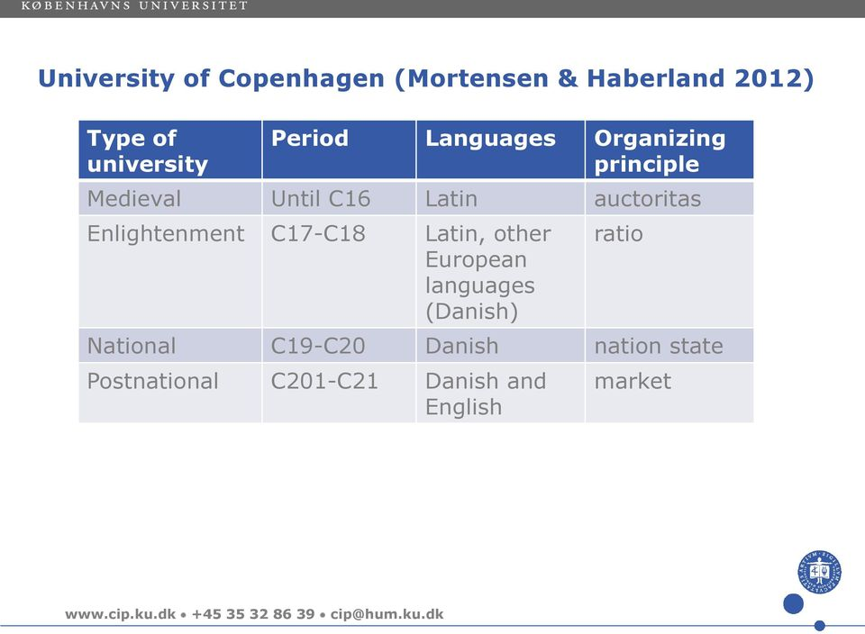 Enlightenment C17-C18 Latin, other European languages (Danish) ratio