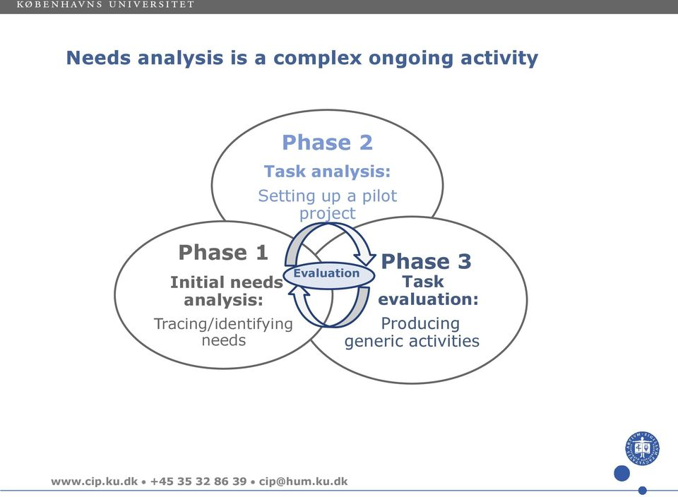 Phase 2 Task analysis: Setting up a pilot project