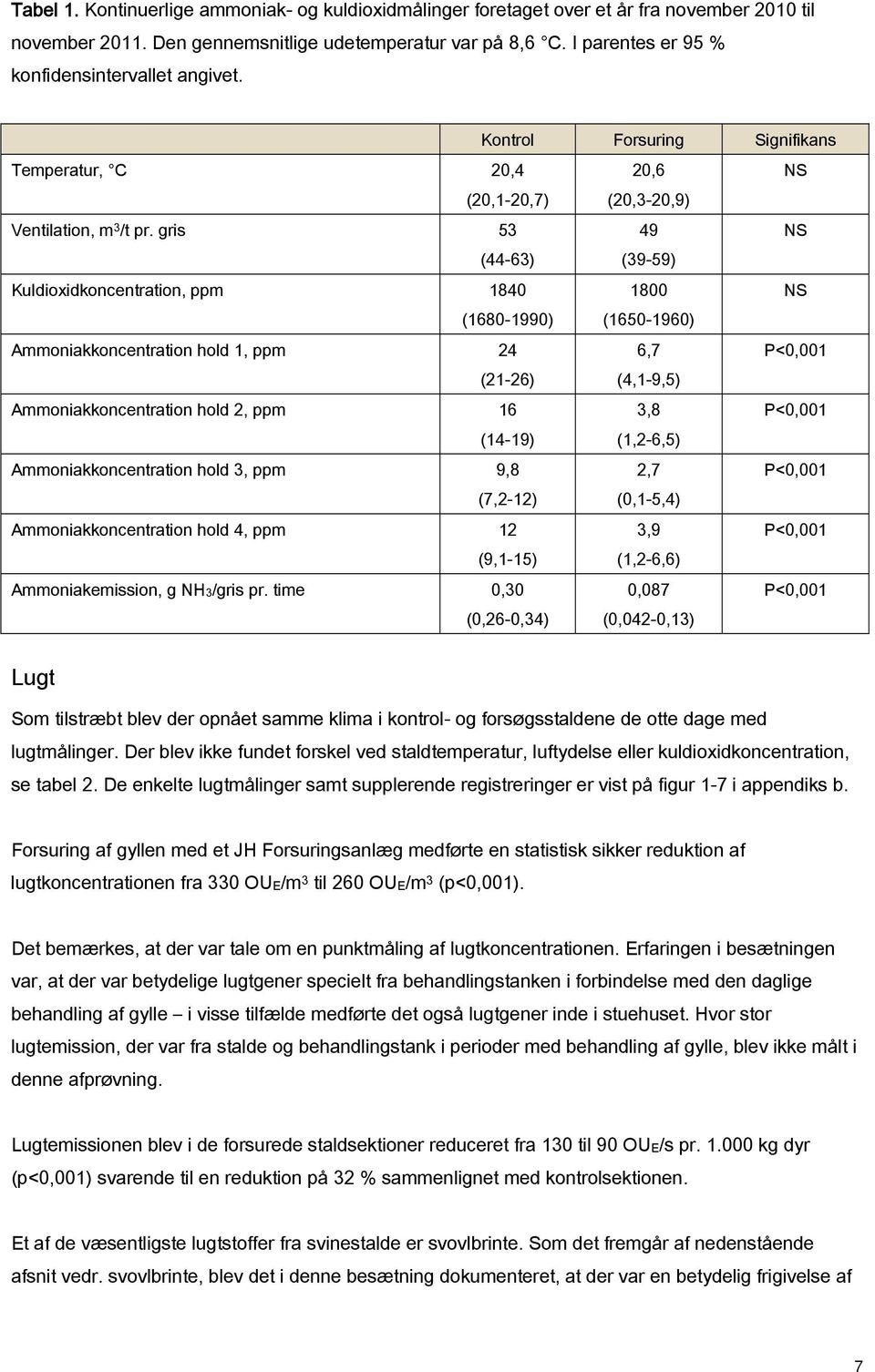 gris 53 49 NS (44-63) (39-59) Kuldioxidkoncentration, ppm 184 18 NS (168-199) (165-196) Ammoniakkoncentration hold 1, ppm 24 6,7 P<,1 (21-26) (4,1-9,5) Ammoniakkoncentration hold 2, ppm 16 3,8 P<,1