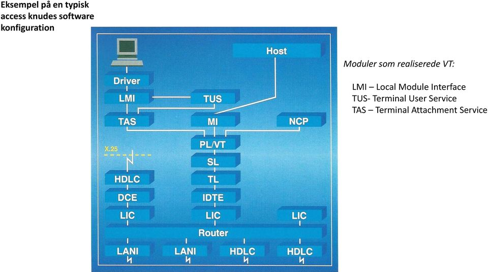 realiserede VT: LMI Local Module Interface