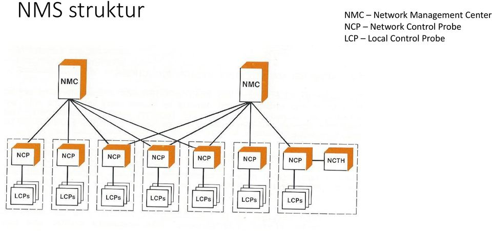 Center NCP Network
