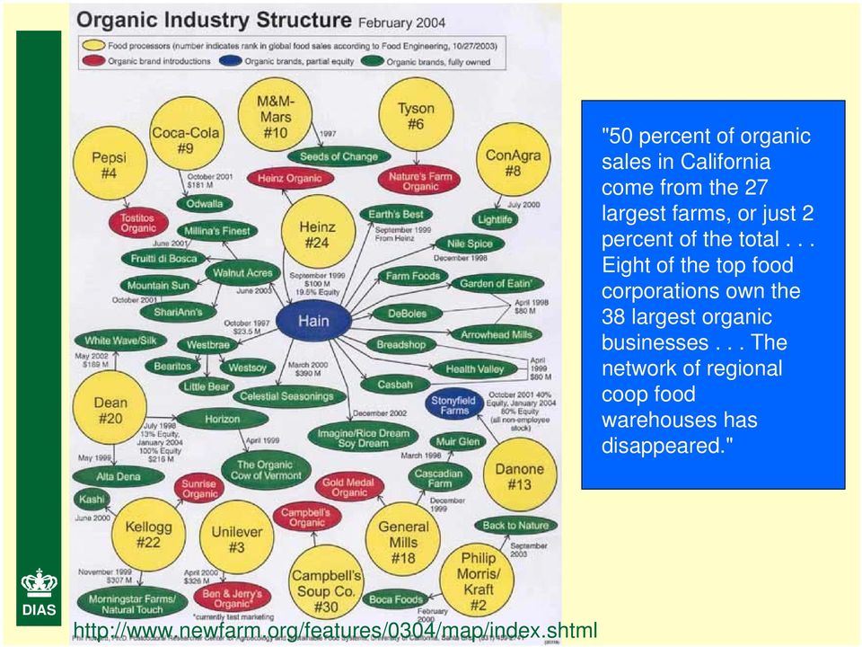 .. Eight of the top food corporations own the 38 largest organic businesses.