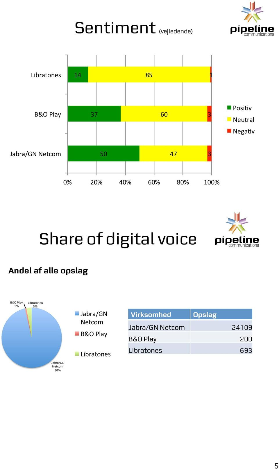"/-012#234567# # '%# $# ""*# +""*# '""*# (""*# )""*# &""""*# Share of digital voice Andel af"