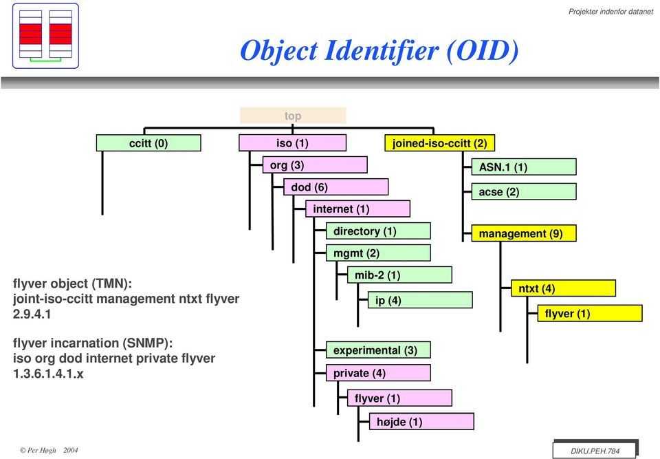 1 flyver incarnation (SNMP): iso org dod internet private flyver 1.3.6.1.4.1.x directory (1) mgmt