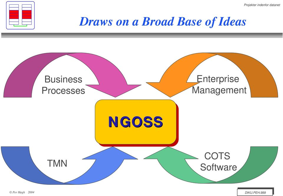 Business Processes Enterprise