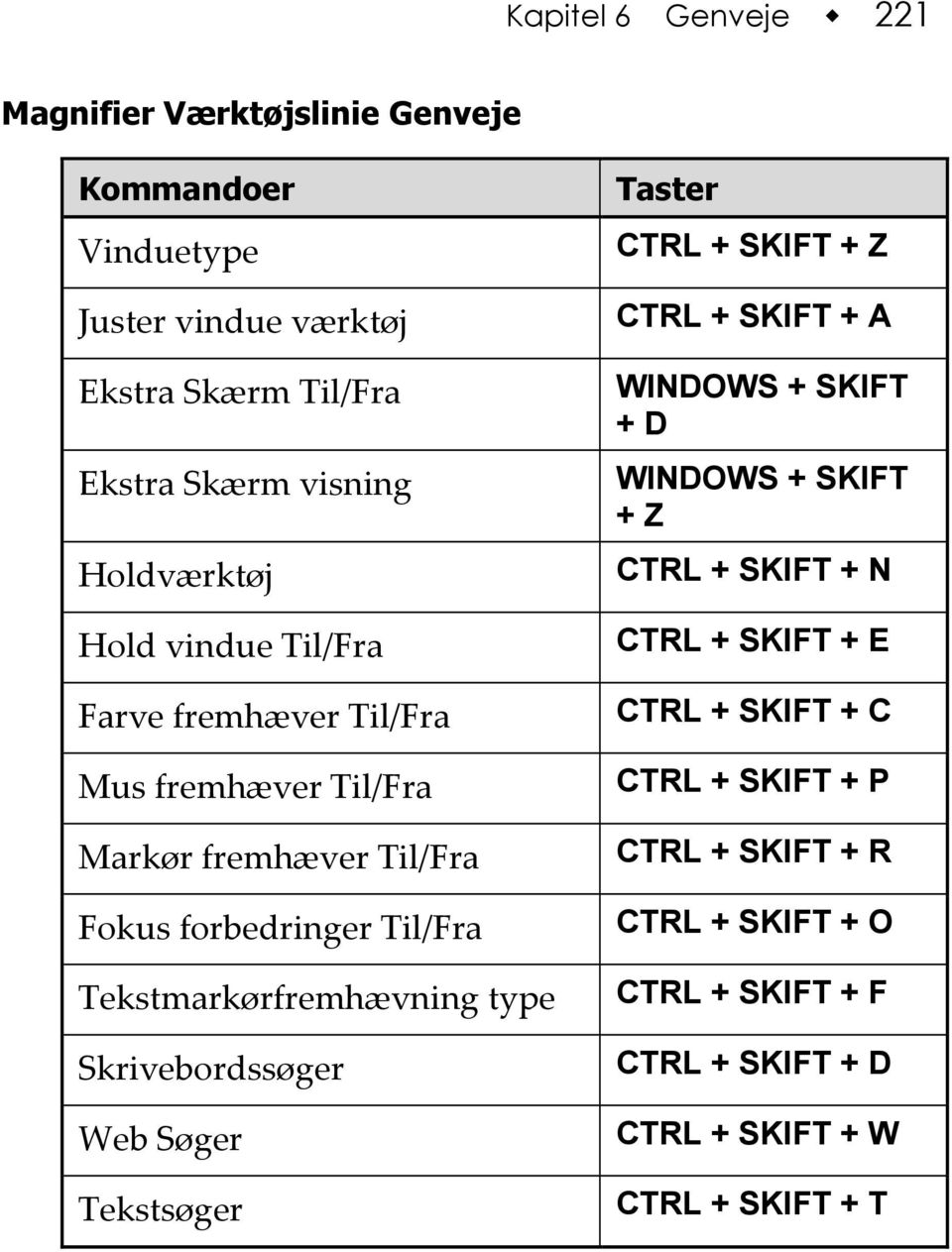 type Skrivebordssøger Web Søger Tekstsøger CTRL + SKIFT + Z CTRL + SKIFT + A WINDOWS + SKIFT + D WINDOWS + SKIFT + Z CTRL + SKIFT + N CTRL +