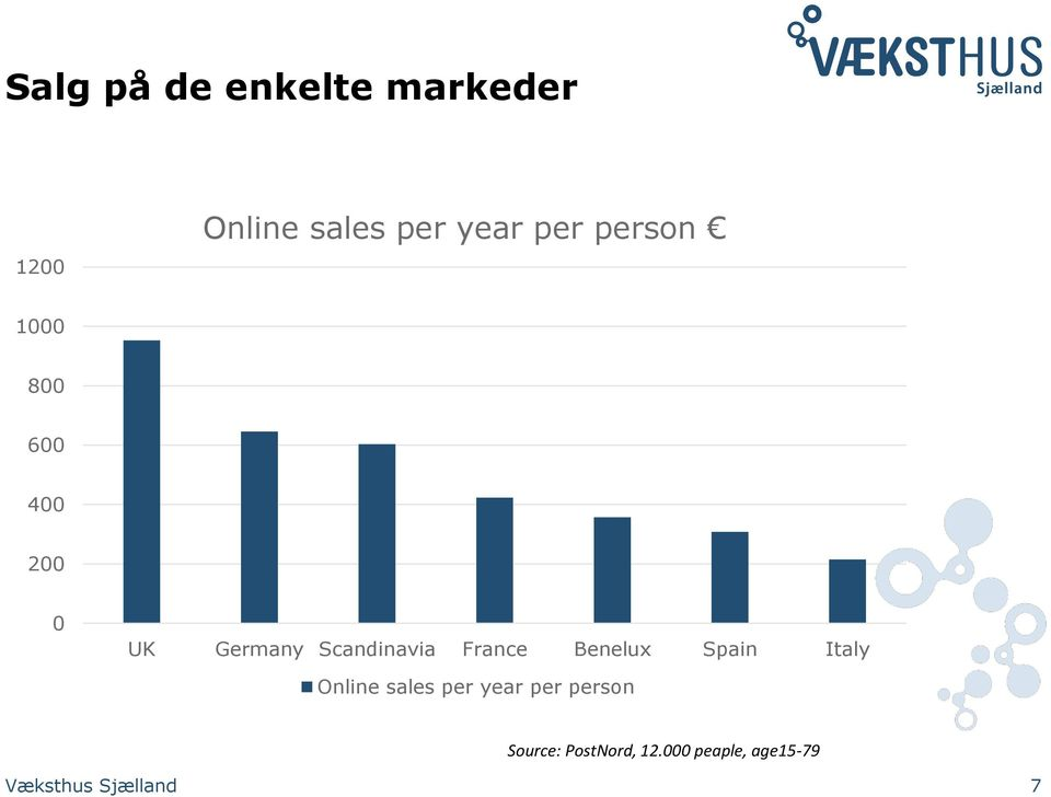 France Benelux Spain Italy Online sales per year per