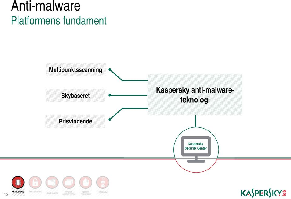 Kaspersky Security Center 12 ANTI-MALWARE DATAKRYPTERING