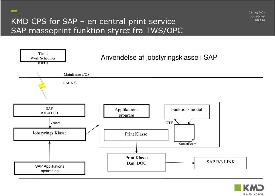 z/os SAP R/3 SAP R3BATCH Variant Jobstyrings Klasse Applikations program Print Klasse
