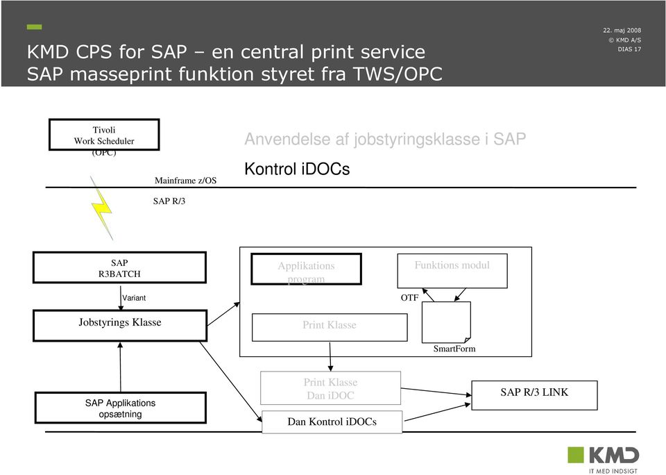 Kontrol idocs SAP R3BATCH Variant Jobstyrings Klasse Applikations program Print Klasse OTF
