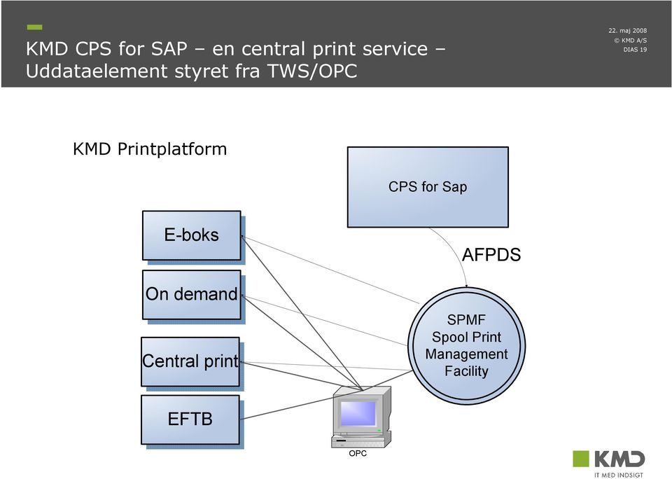 E-boks AFPDS On demand Central print