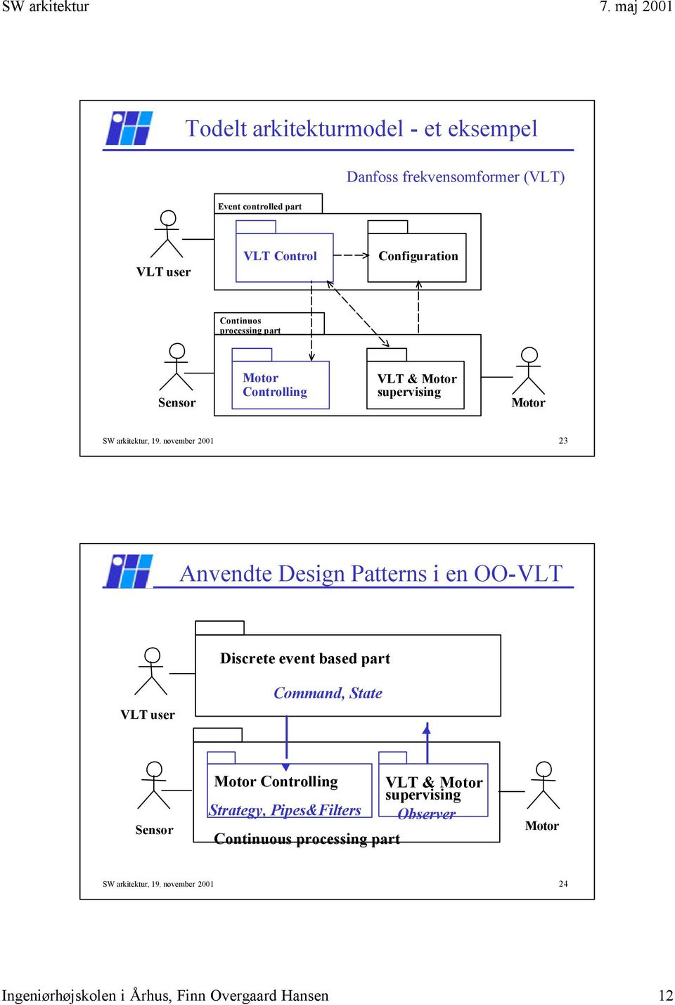 november 2001 23 Anvendte Design Patterns i en OO-VLT Discrete event based part VLT user Command, State Sensor Motor Controlling VLT