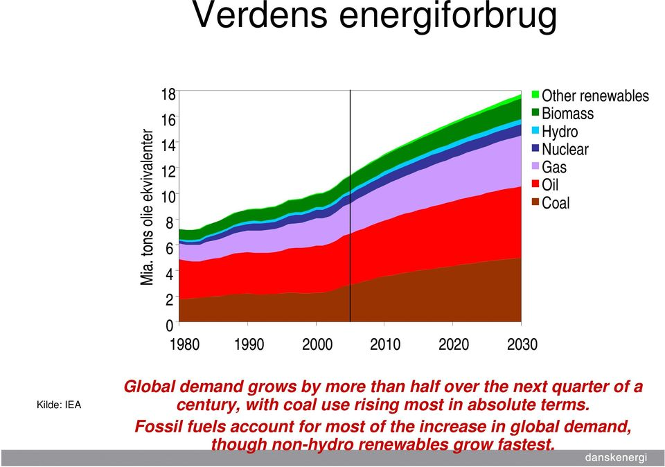 Biomass Hydro Nuclear Gas Oil Coal Kilde: IEA Global demand grows by more than half over the next
