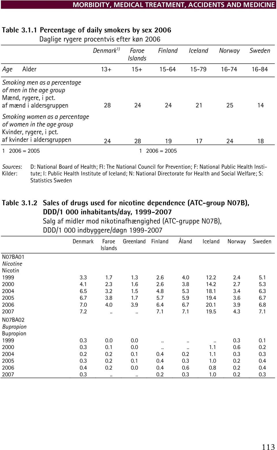 percentage of men in the age group Mænd, rygere, i pct. af mænd i aldersgruppen 28 24 24 21 25 14 Smoking women as a percentage of women in the age group Kvinder, rygere, i pct.
