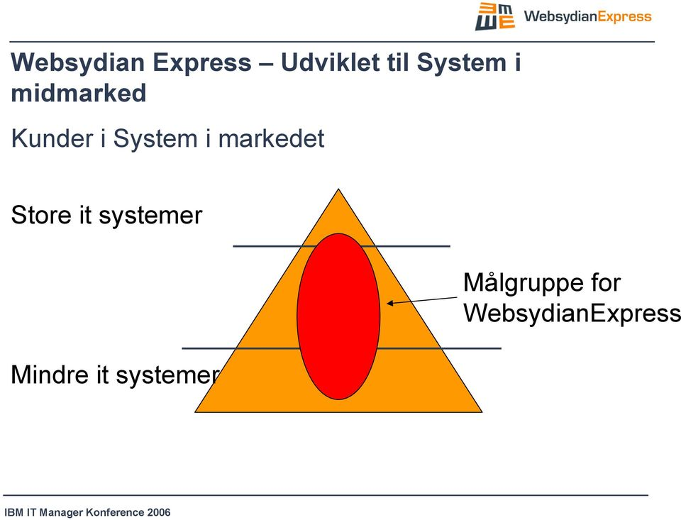 i markedet Store it systemer Mindre