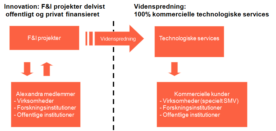 Click Vidensprednings to edit Master instrumenter title style Ikraft it som innovativ drivkraft