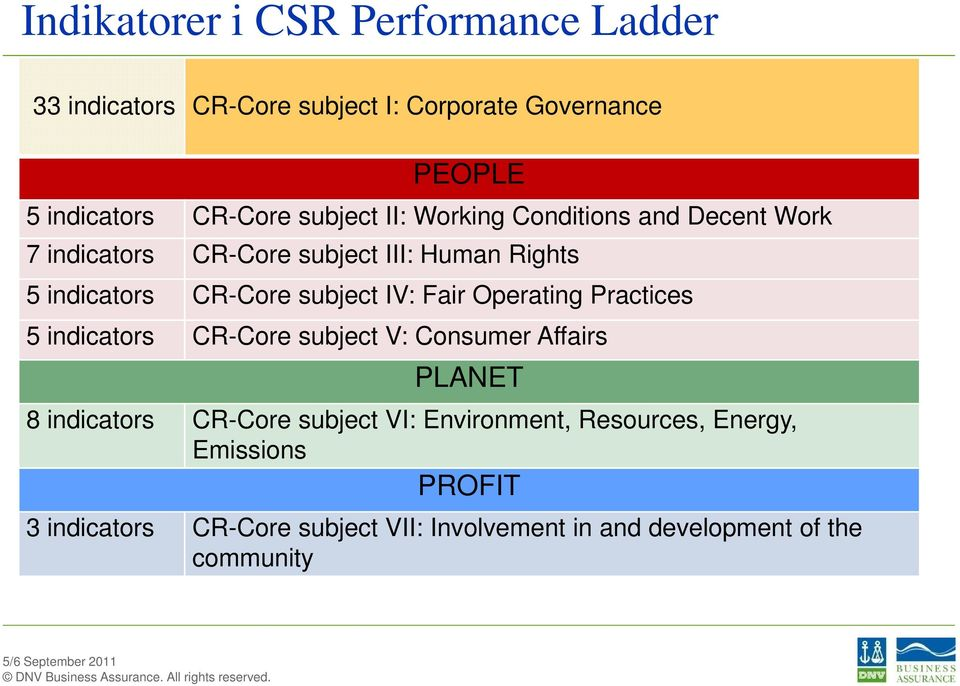 IV: Fair Operating Practices 5 indicators CR-Core subject V: Consumer Affairs PLANET 8 indicators CR-Core subject VI: