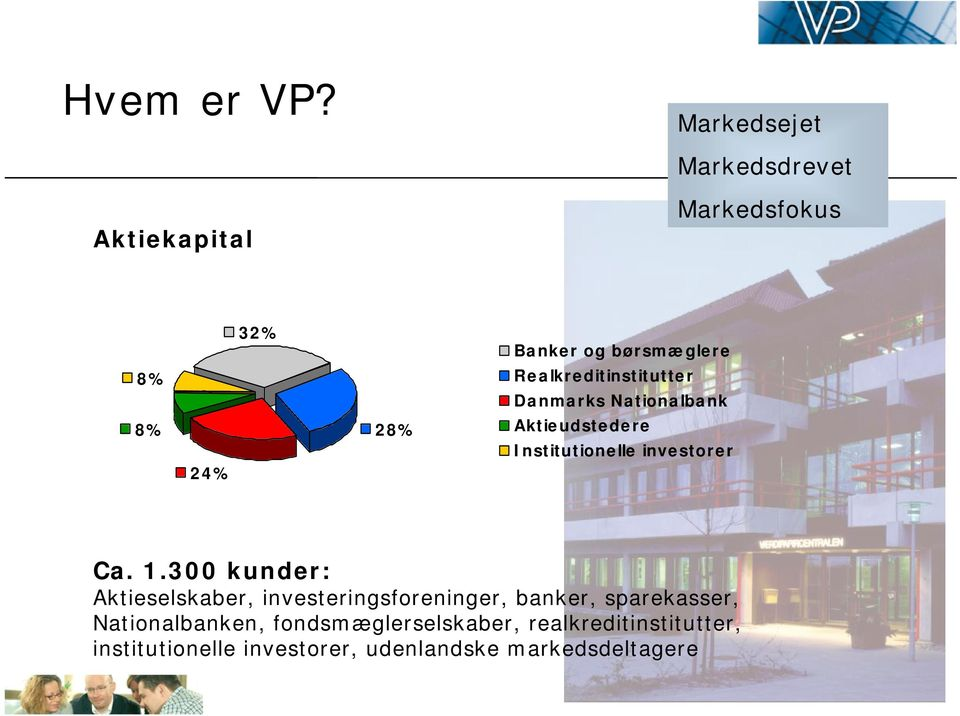 Realkreditinstitutter Danmarks Nationalbank 8% 24% 28% Aktieudstedere Institutionelle investorer