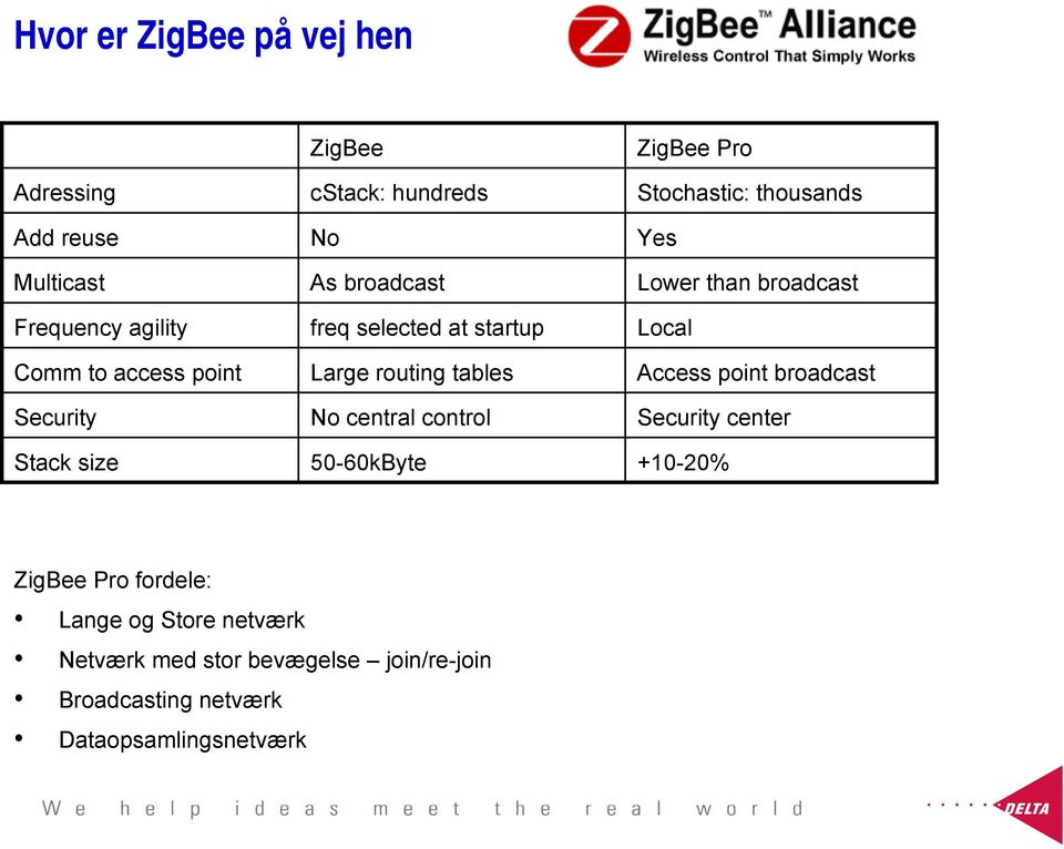 ZigBee Pro Stochastic: thousands Yes Lower than broadcast Local Access point broadcast Security center +10-20%