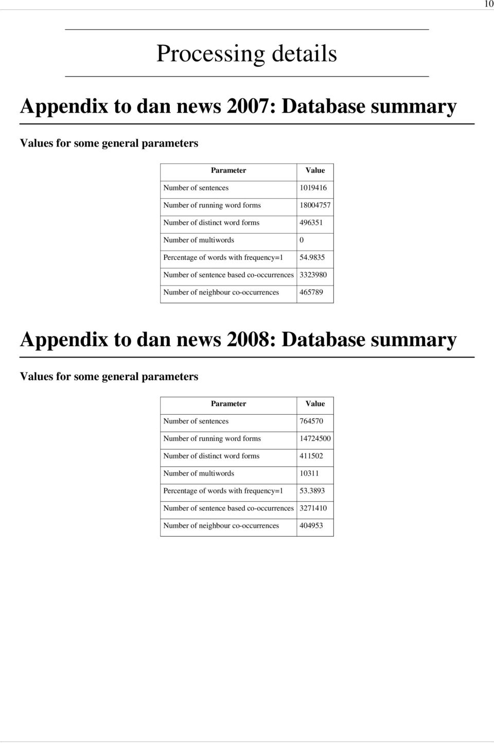 9835 Number of sentence based co-occurrences 3323980 Number of neighbour co-occurrences 465789 Appendix to dan news 2008: Database summary Values for some general parameters Parameter