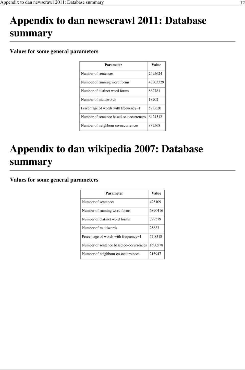 0620 Number of sentence based co-occurrences 6424512 Number of neighbour co-occurrences 887568 Appendix to dan wikipedia 2007: Database summary Values for some general parameters Parameter Value