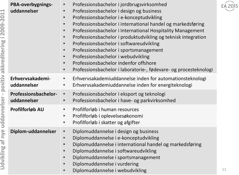 Management Professionsbachelor i produktudvikling og teknisk integration Professionsbachelor i softwareudvikling Professionsbachelor i sportsmanagement Professionsbachelor i webudvikling