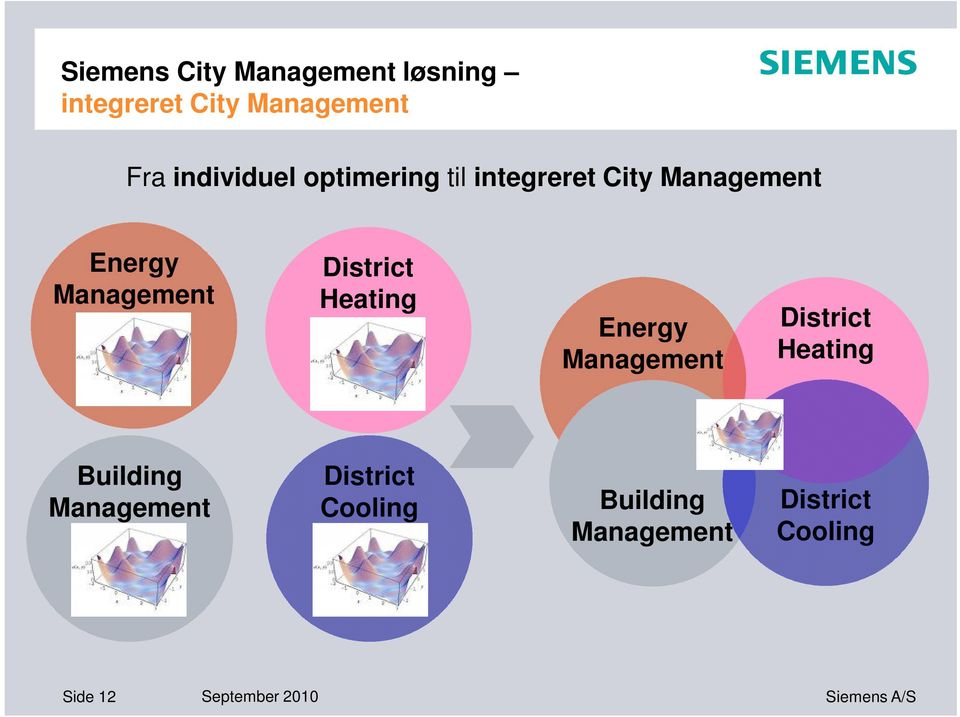 Heating Energy Management District Heating Building Management District