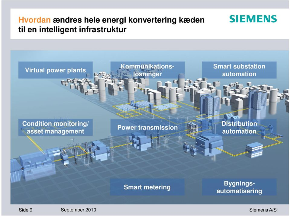 monitoring/ asset management Power transmission Distribution automation