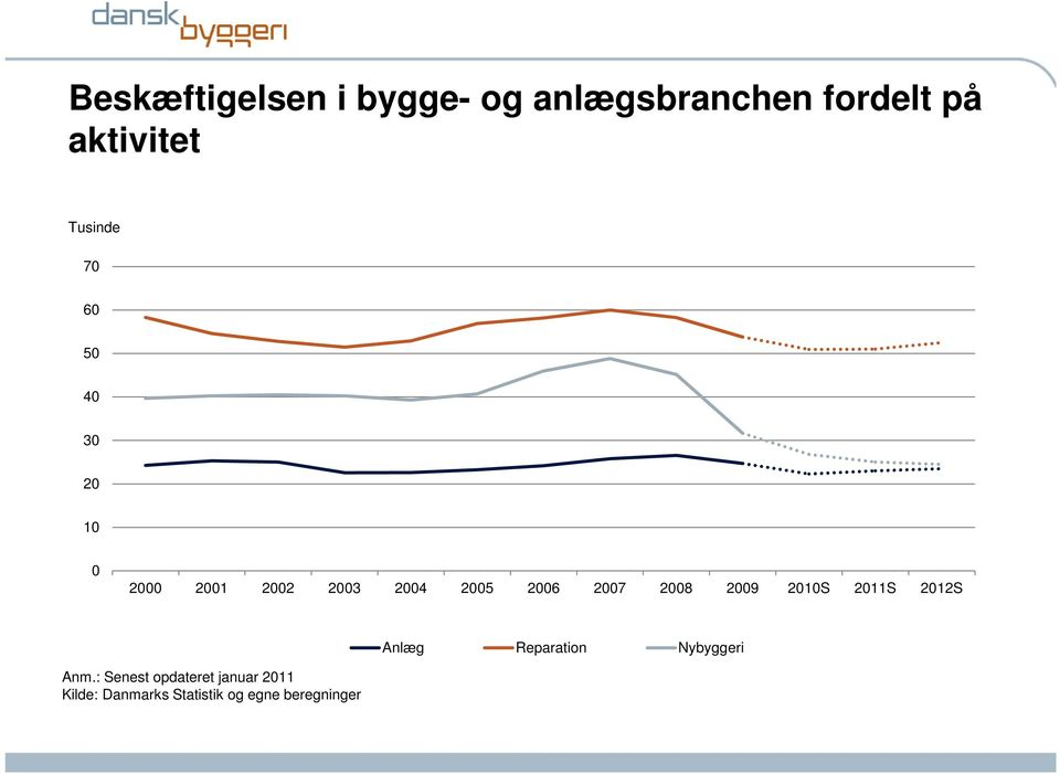 2007 2008 2009 2010S 2011S 2012S Anlæg Reparation Nybyggeri Anm.
