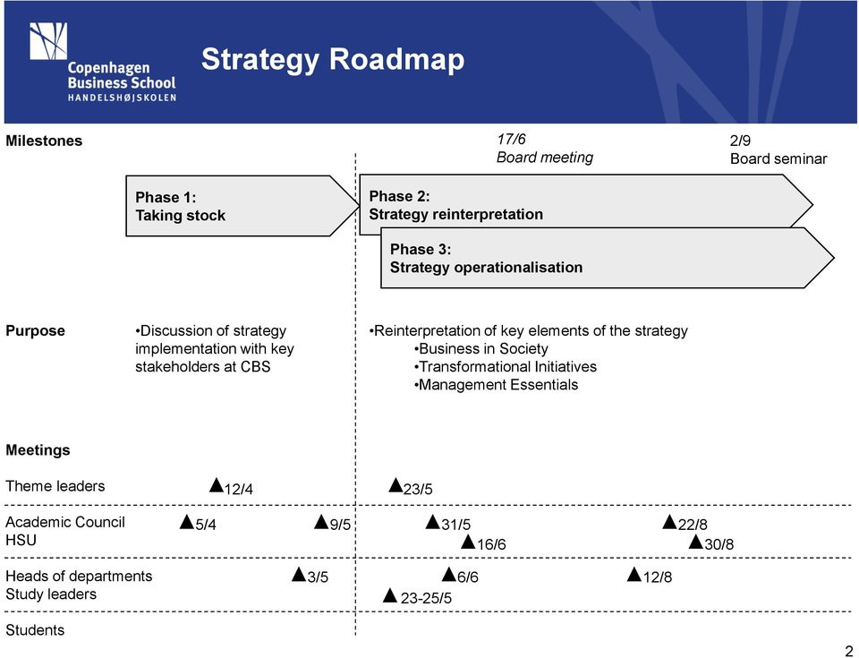 Reinterpretation of key elements of the strategy Business in Society Transformational Initiatives Management Essentials