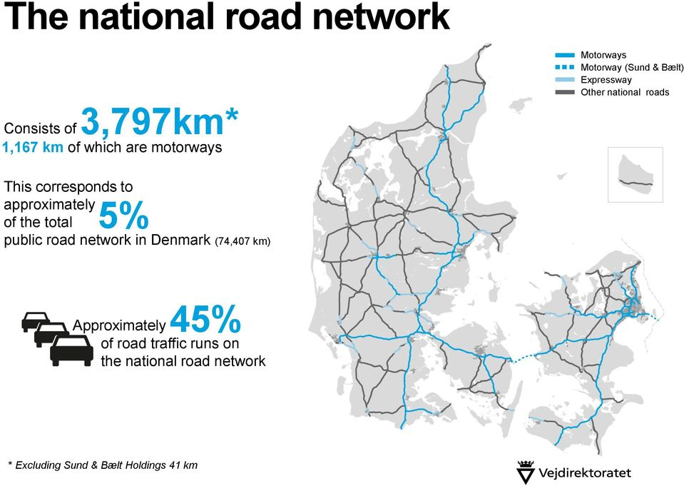 approximately 5% of the total public road network in Denmark (74,407 km)