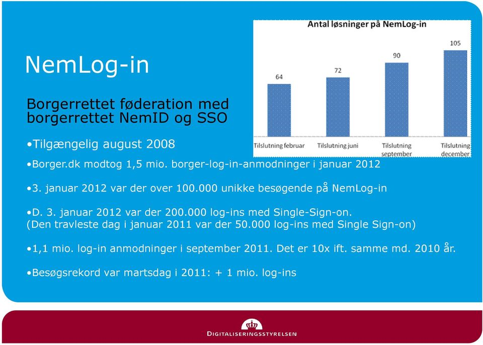 000 log-ins med Single-Sign-on. (Den travleste dag i januar 2011 var der 50.000 log-ins med Single Sign-on) 1,1 mio.