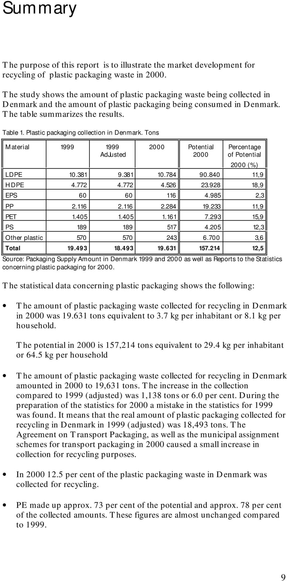 Plastic packaging collection in Denmark. Tons Material 1999 1999 AdJusted 2000 Potential 2000 Percentage of Potential 2000 (%) LDPE 10.381 9.381 10.784 90.840 11,9 HDPE 4.772 4.772 4.526 23.