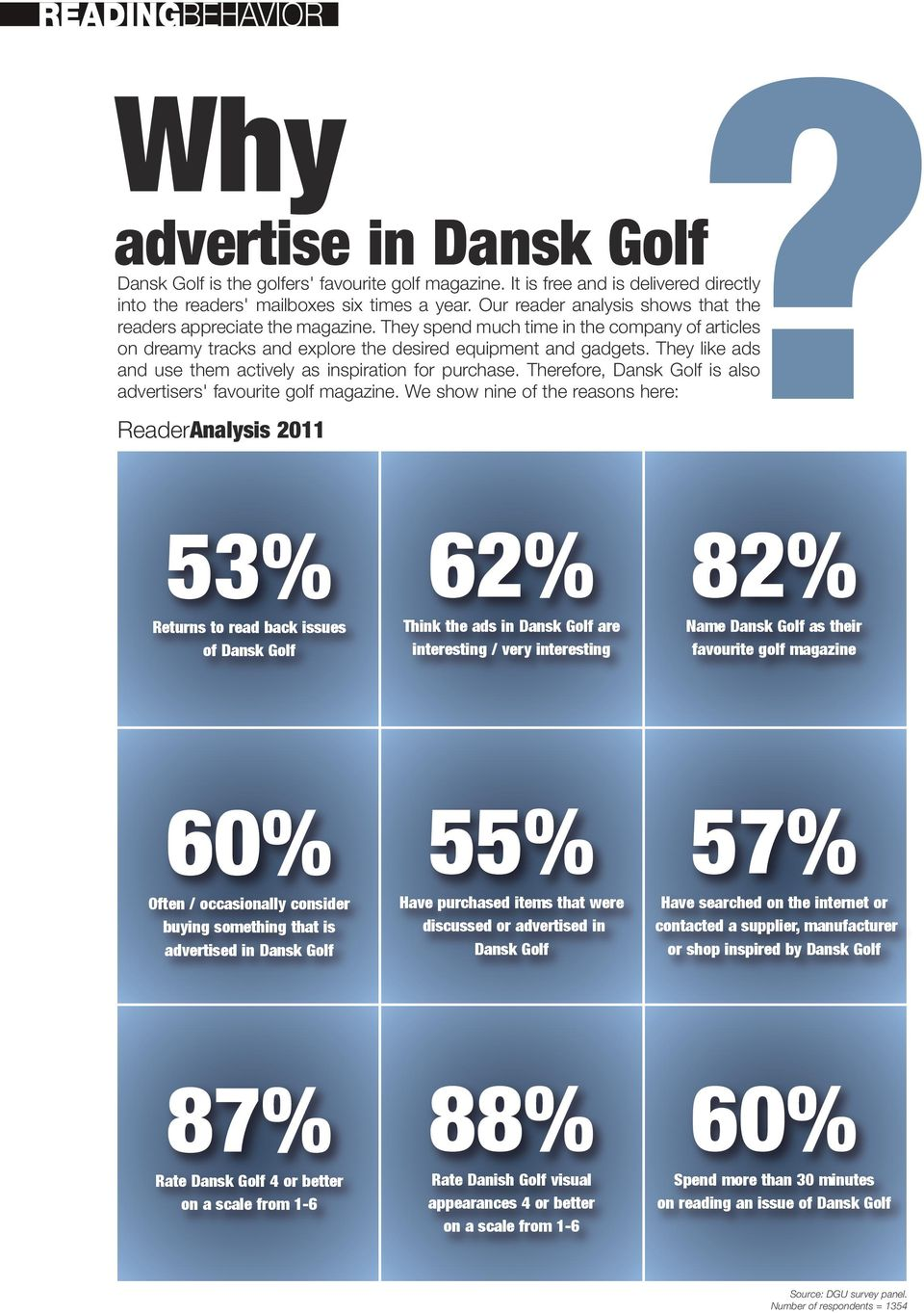 They like ads and use them actively as inspiration for purchase. Therefore, Dansk Golf is also advertisers' favourite golf magazine.