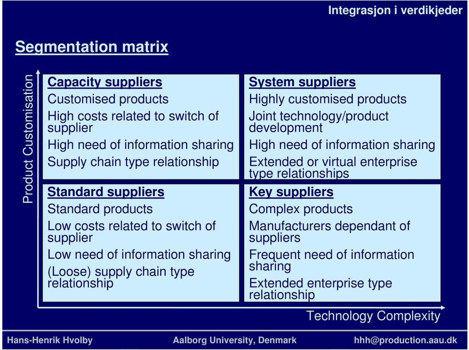relationship System suppliers Highly customised products Joint technology/product development High need of information sharing Extended or virtual enterprise type