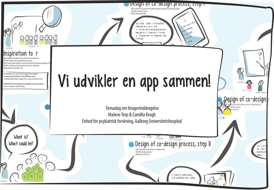 living includes support from a large network of actors. work in a real time, real life setting. Design of co-design process, step I Vi udvikler en app sammen! Nothing about us without us!
