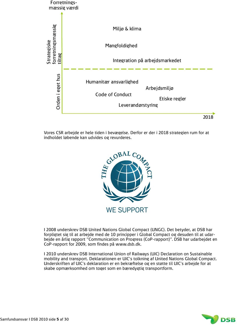 I 2008 underskrev DSB United Nations Global Compact (UNGC).